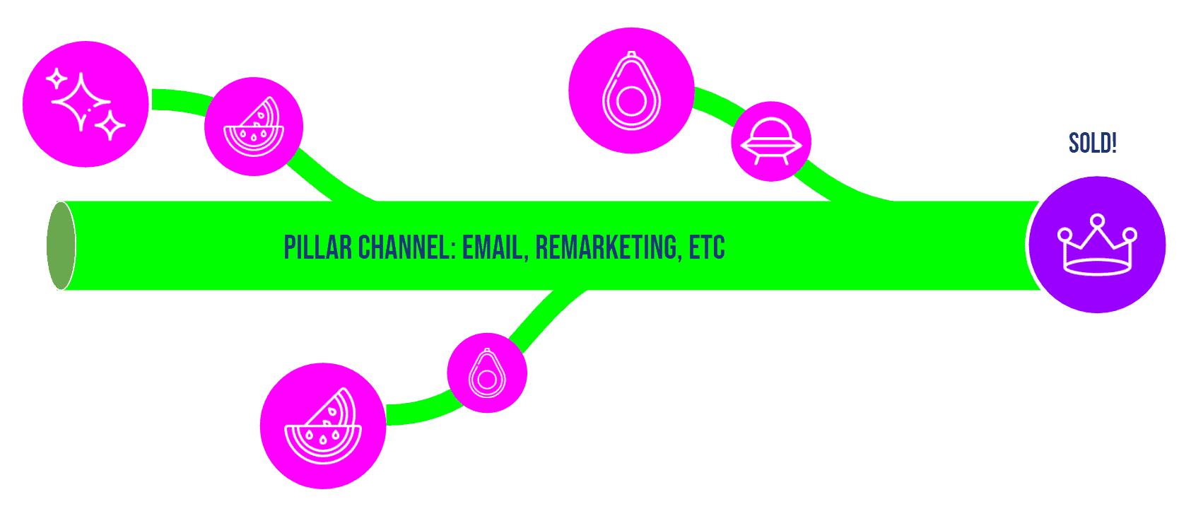 Pillar channel click paths illustration